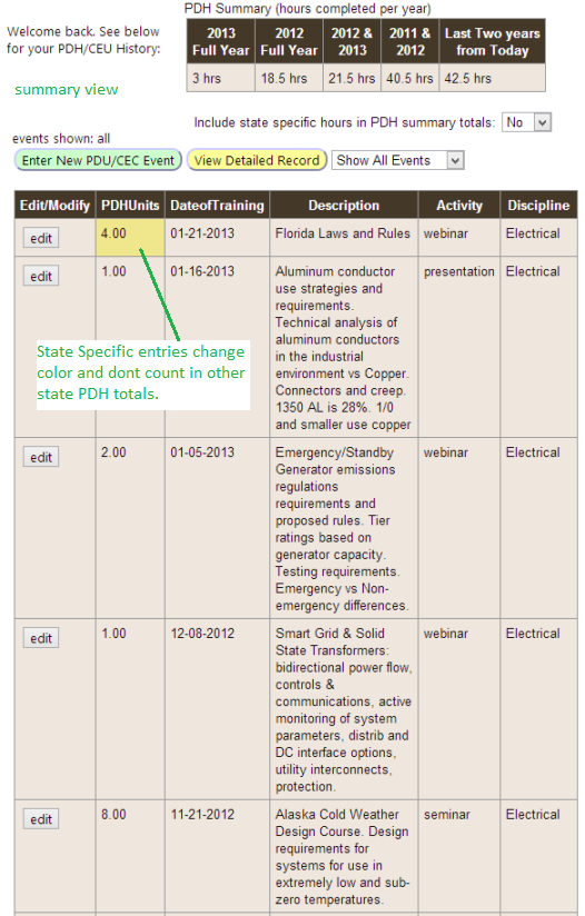 Sample PDH Summary Page